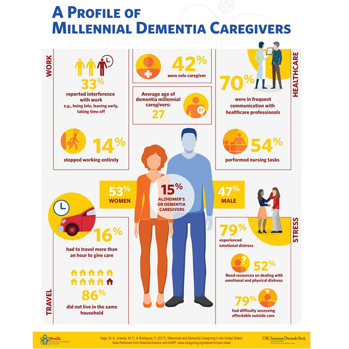 Millennials and Dementia Caregiving in the United States