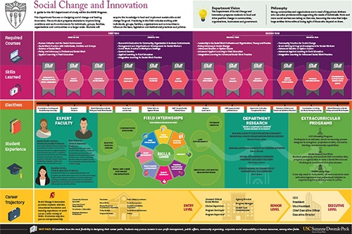 Department of Social Change and Innovation road map